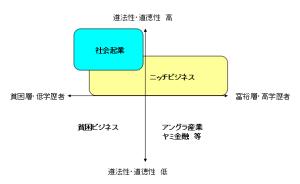 shakaikigyou