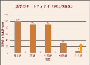 gogaku201503