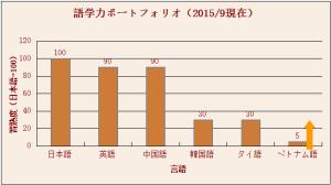 gogaku201509