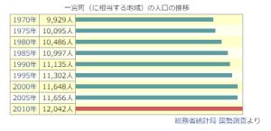 population_ichonomiya