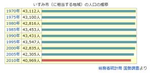 population_isumi