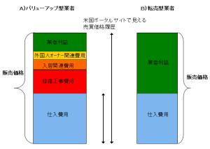 beikokugyousha