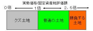 kuzutochi